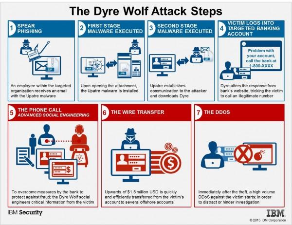 DyerWolfAttackSteps