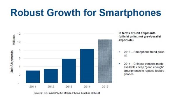 IDC Smartphone Growth