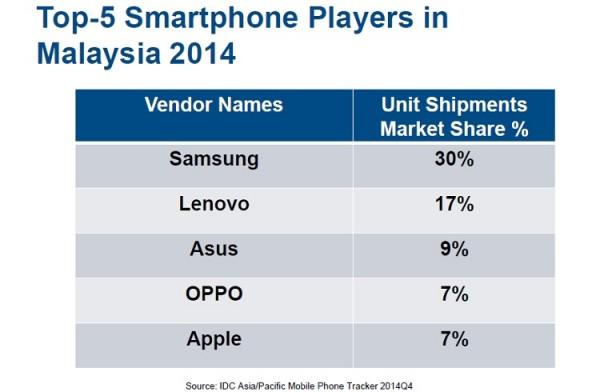 IDC Top Smartphone Vendors