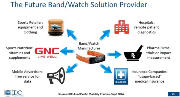 IDC Wearables Solutions