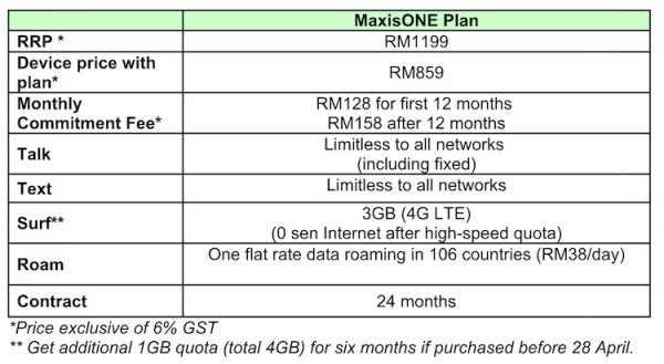 Maxis OnePlus One Plan and Price