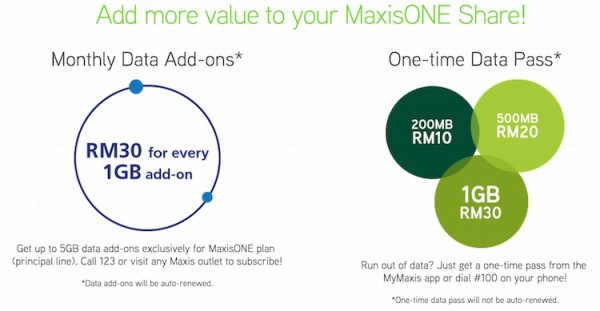 MaxisONE Share Add On
