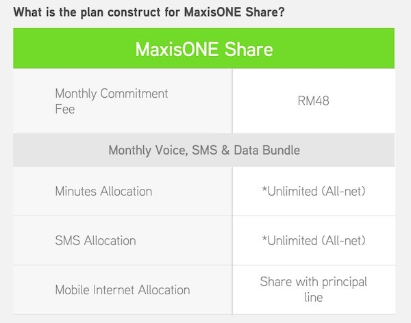 MaxisONE Share Plan