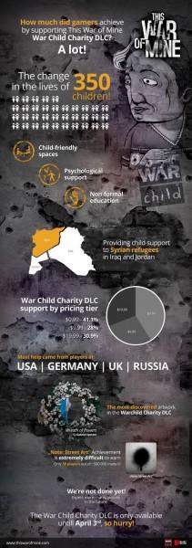 War Child DLC