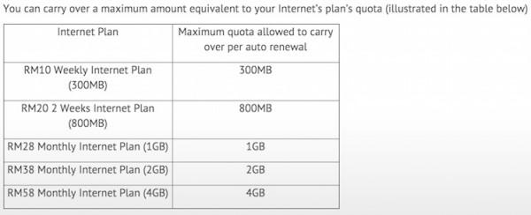 Xpax Carry Forward Internet Limit