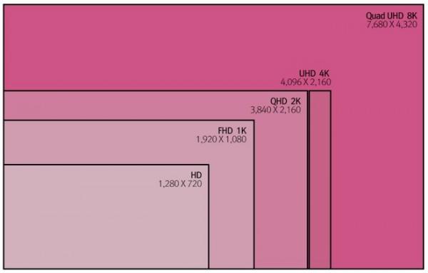 iMac 8K Quad UHD Comparison