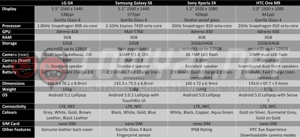 lg-g4-comparison-table-1
