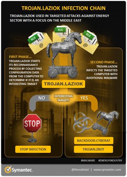 trojan-laziok-diagram