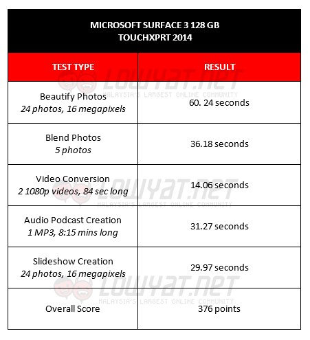 TouchXPRT 2014 Results for Surface 3