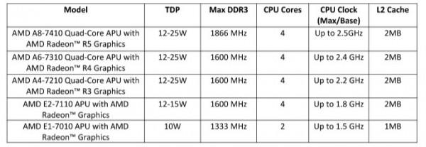 2015 AMD 7000 Series APU a.k.a Carrizo-L
