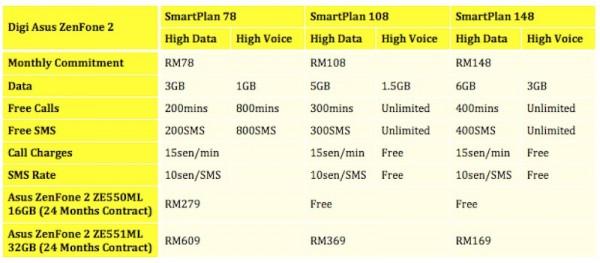 Digi Asus Zenfone 2 Plans