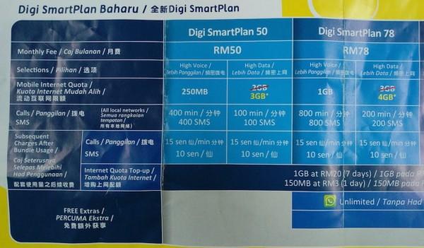 Digi SmartPlan 1GB Extra Data