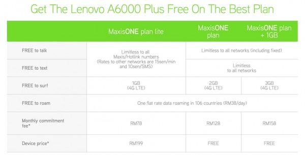Maxis Lenovo A6000 Plus Plans