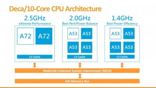 Media Tek 10 Core CPU Layout