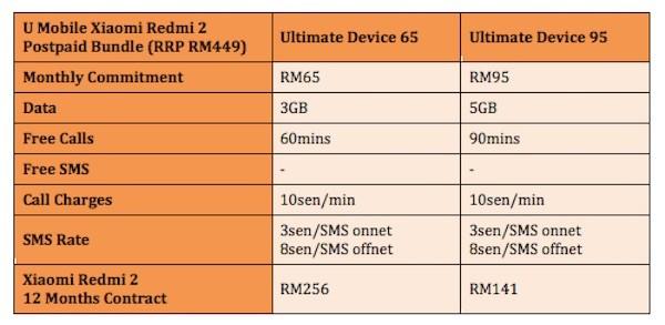 U Mobile Xiaomi Redmi 2 Postpaid Bundle