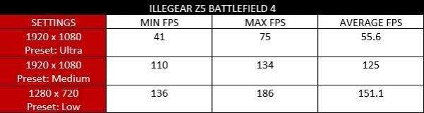 illegear z5 battlefield 4 benchmark