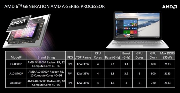 AMD 6th Generation A-Series Processor a.k.a Carrizo