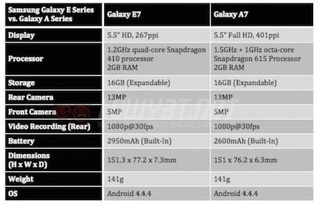 Samsung Galaxy A7 vs E7