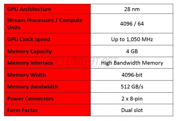 AMD Radeon R9 Fury X Specifications