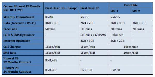 Celcom Huawei P8 Plan