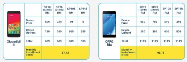 Digi Oppo R1x and Xiaomi Mi 4i EPP