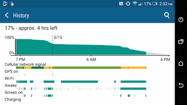 HTC One M9 Plus Battery Graph