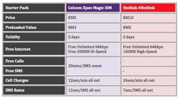 Magic SIM vs Hotlink Starter Pack