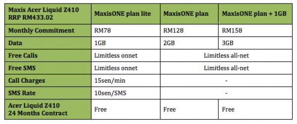 Maxis Acer Liquid Z410 Plans