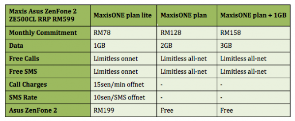 Maxis Asus ZenFone 2 Plan