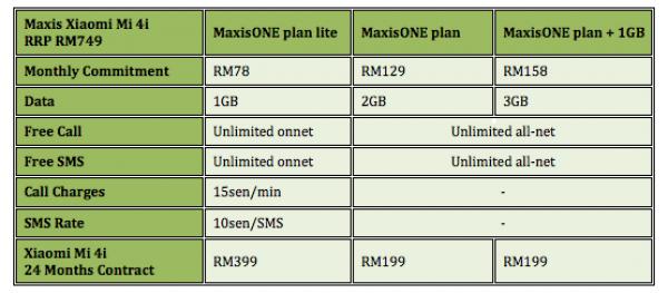 Maxis Xiaomi Mi 4i Plan