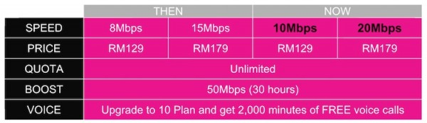 Time Broadband Speed Increase