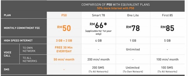 U Mobile P50 Price Comparison