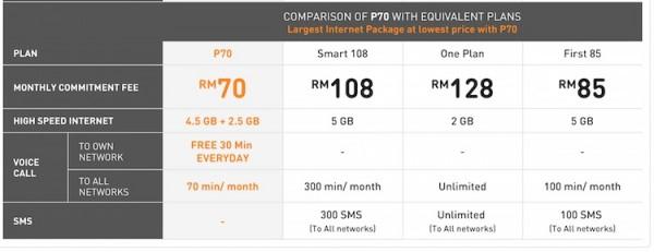 U Mobile P70 Price Comparison