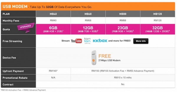 U Mobile Postpaid Broadband Promotion Plans Free 2GB