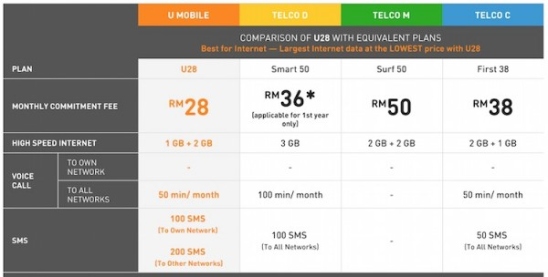 U Mobile U28 Price Comparison