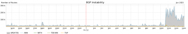 bgp-route-leak-spike-noise