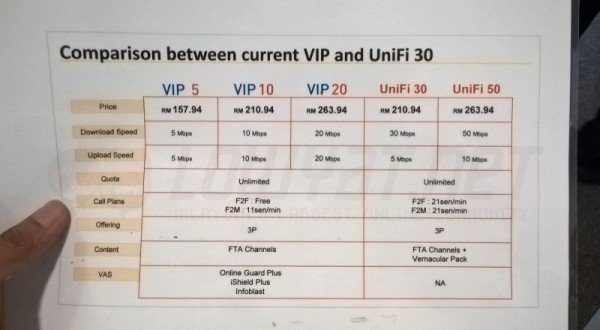 UniFi 30Mbps and 50Mbps Packages