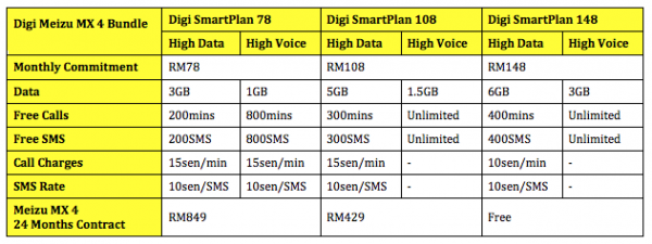 Digi Meizu MX 4 Plans Updated