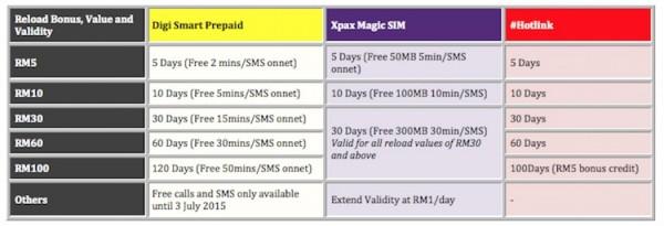 Digi Smart Prepaid vs Magic SIM vs Hotlink Reload Value Bonus and Validity