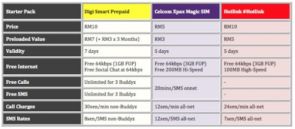 Digi Smart Prepaid vs Magic SIM vs Hotlink Starter Pack