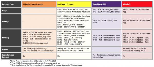Internet Plans U Mobile Power Prepaid vs Digi Smart Prepaid vs Magic SIM vs Hotlink