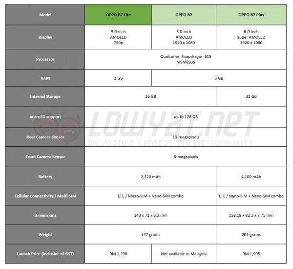 OPPO R7 Series Specifications