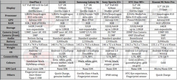 OnePlus 2 vs Galaxy S6 vs One M9 Plus vs Xperia Z3 Plus vs Mi Note Pro