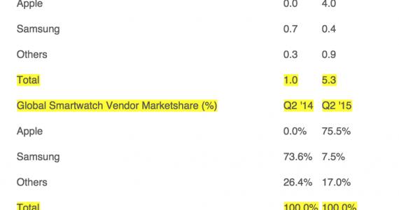 apple marketing strategy 2015