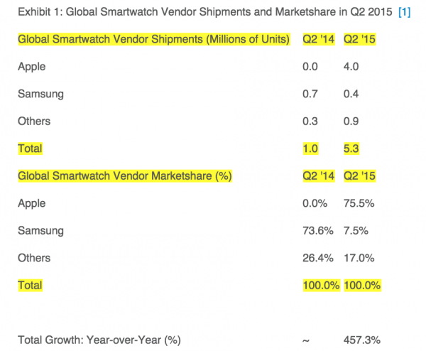 Strategy Analtics Global Smartwatch Shipment Q2 2015 Apple Dominates Market