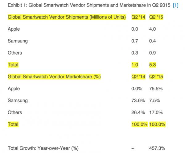Strategy Analtics Global Smartwatch Shipment Q2 2015 Apple Dominates Market