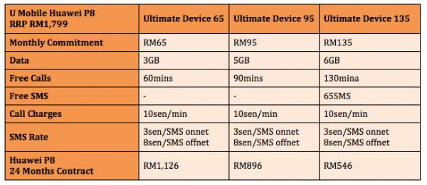 U Mobile Huawei P8 Plans