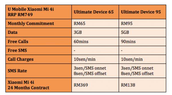 U Mobile Xiaomi Mi 4i Plans