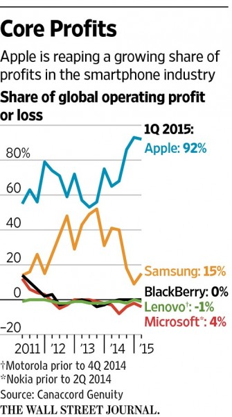 wsj-canaccord-apple-profits