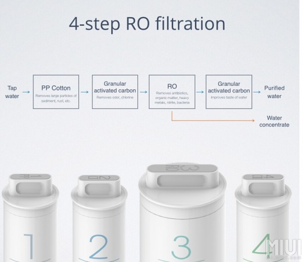 xiaomi-mi-water-purifier-2